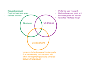 A sketch of how Business, UX Design, and Development work together